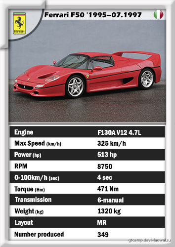 Ferrari F50 '1995–1997 (the sexiest car ever)