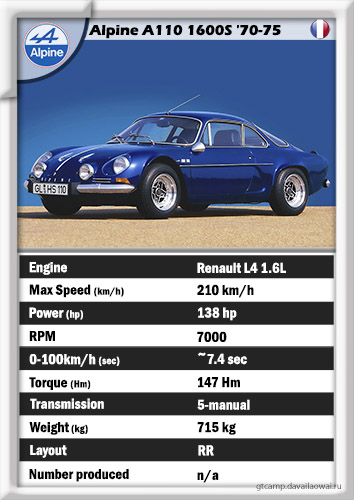 Alpine A110 1600S '1970-75