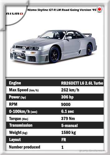 Nismo Skyline GT-R LM Road Going Version '95