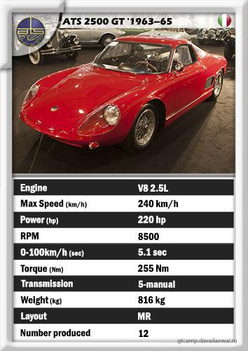 ATS 2500 GT '1963–65 (not a Ferrari)