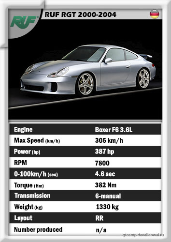 RUF RGT '2000-2004 (RUF's golden mean)