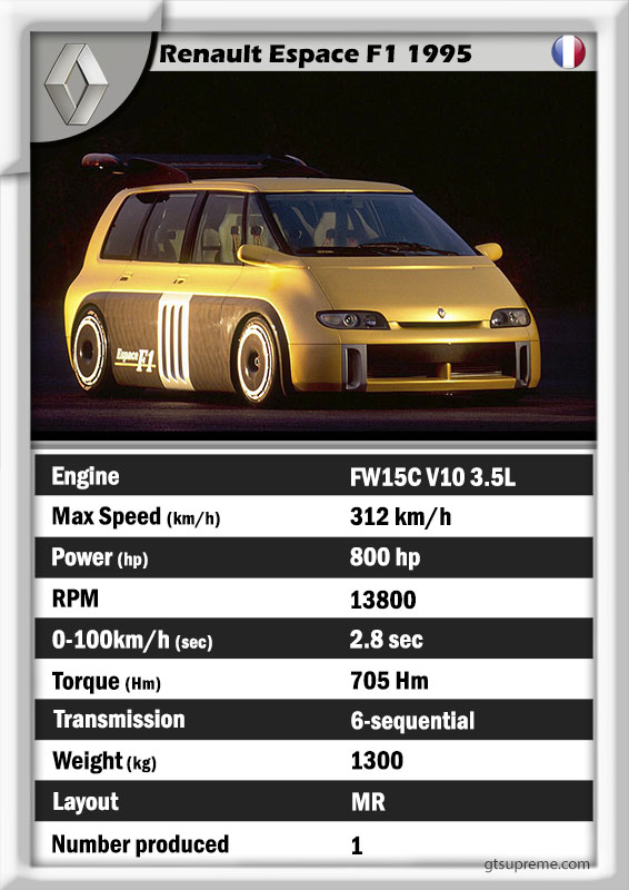 Renault Espace F1 1995 data GT history
