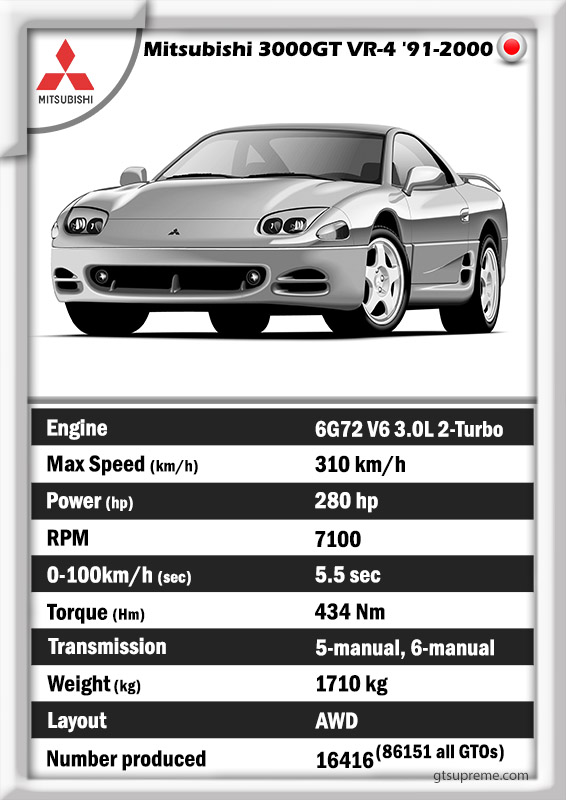 Mitsubishi 3000GT VR-4 specs history data GT gran turismo