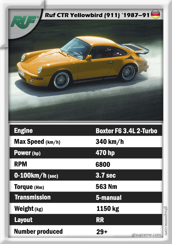 Ruf CTR Yellowbird specs data history