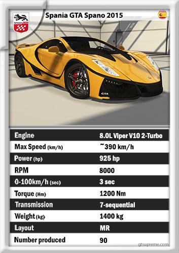 Spania GTA Spano 2015 (+Assetto Corsa)