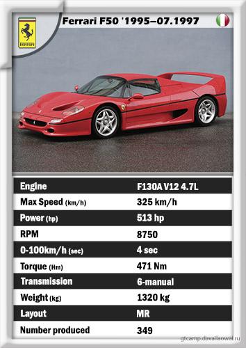 Ferrari F50 '1995–1997 (the sexiest car ever)