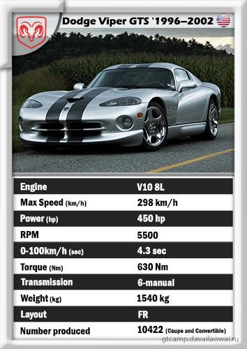 Dodge Viper GTS '1996–2002