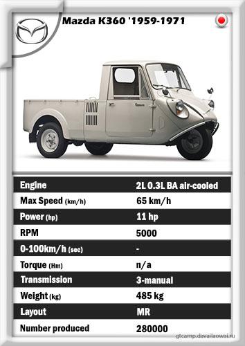 Mazda K360 '1959-1971 (delightful)