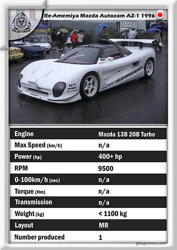 Re-Amemiya Mazda Autozam AZ-1 1996