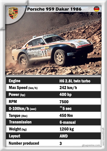Porsche 959 Dakar 1986 (+Assetto Corsa mod)